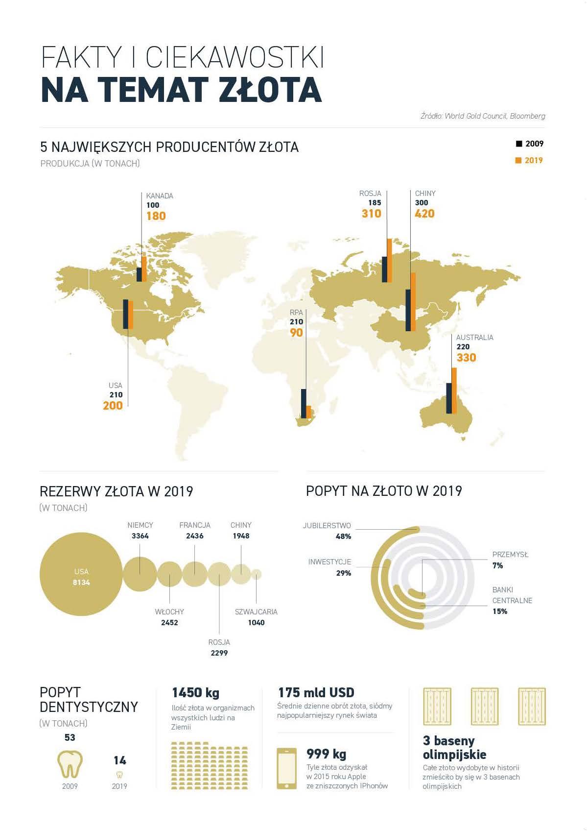 Przewodnik inwestora po rynku złota _E-book_Strona_02